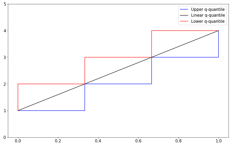 Quantiles as computed by the np.percentile function.