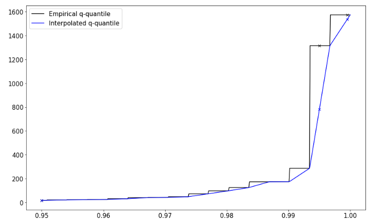 Empirical vs. Interpolated quantiles for a Paretro Distribution with outliers