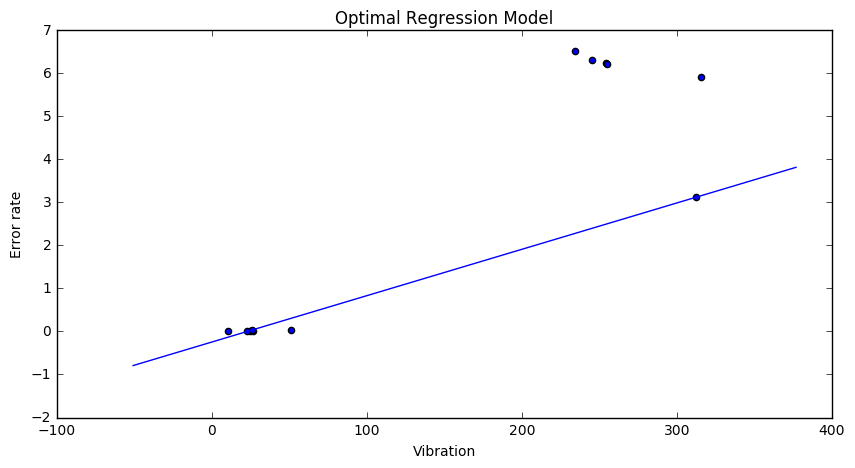 The fitted regression model variant